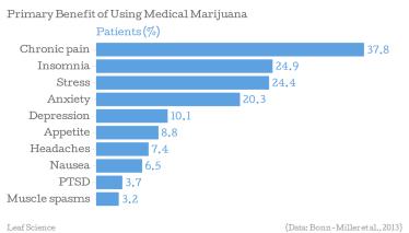 common-uses-marijuana-graph